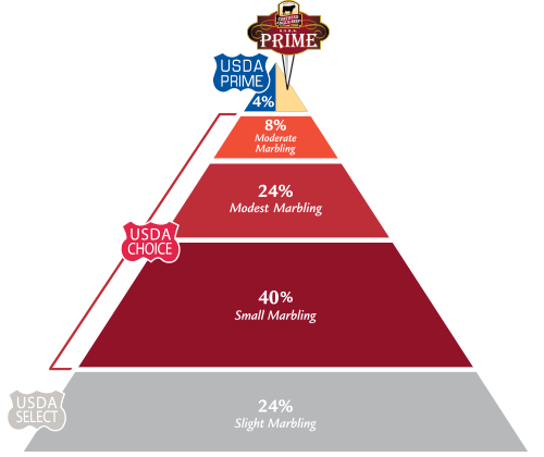 CAB Prime Pyramid of Meat Grades